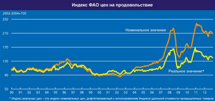 FAO_index_1