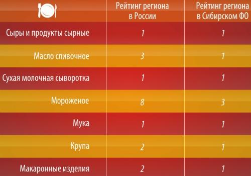 Altai_stat