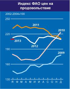 FAO_index_yanvar_2013_1