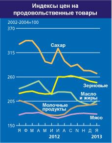 FAO_index_yanvar_2013_2