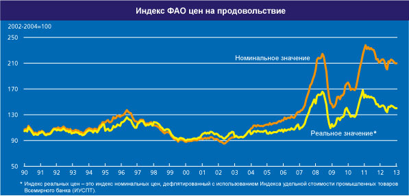 FAO_index_yanvar_2013_3