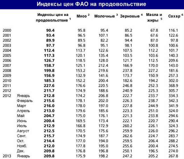 FAO_index_yanvar_2013_4