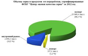 Centr_ocenki_zerna_1