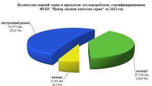 Centr_ocenki_zerna_2
