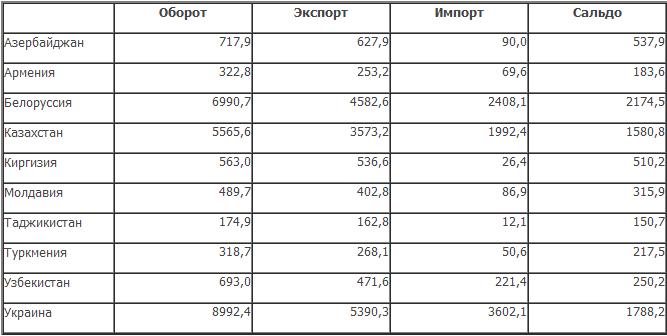 FTS_export_import_tabl