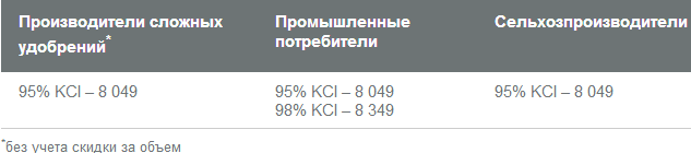Uralkali_ceni
