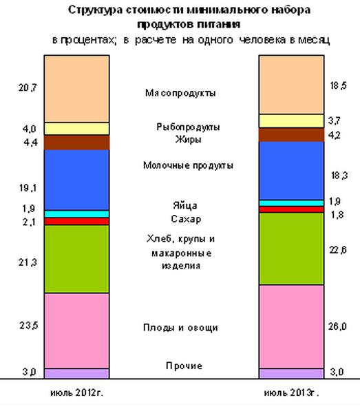 Rosstat_ceni_iul_2