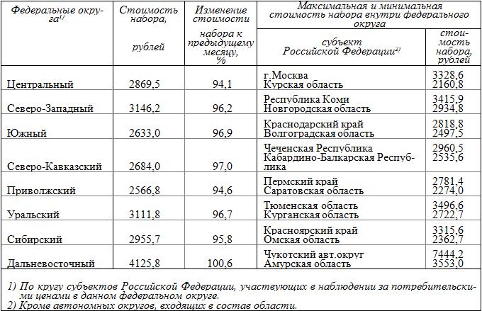 Rosstat_yanv_avg_4