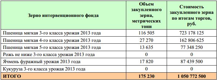 OZK_intervencii_30_10_2013_2