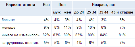 kurenie_zdorovie_opros