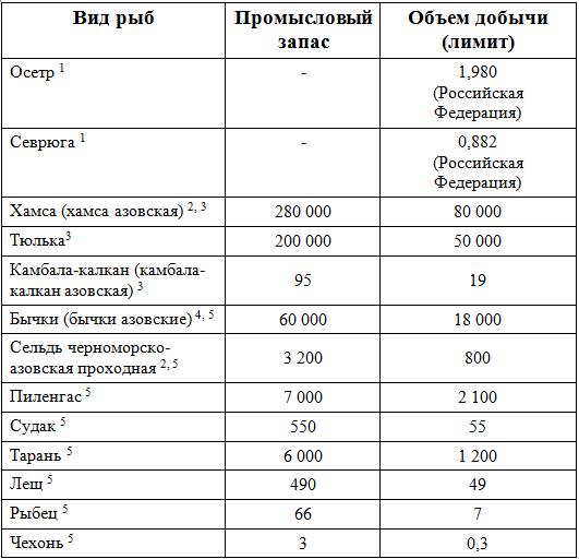 riba_kvoti_Azov_1