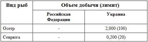 riba_kvoti_Azov_2