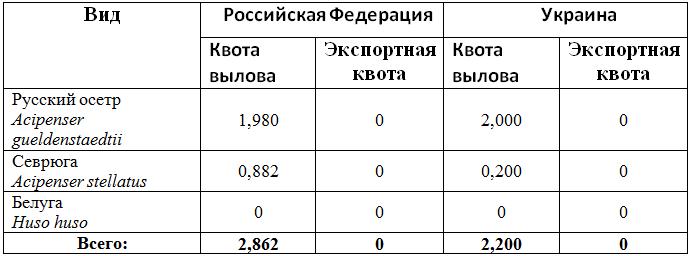 riba_kvoti_Azov_4