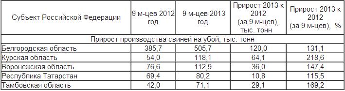 Россия поголовье свиней