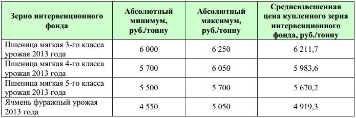 OZK_intervencii_19_11_2013_3