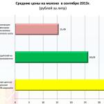 Rosstat_ceni_produkti_1