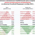 Rosstat_ceni_produkti_3