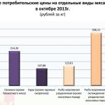 Rosstat_ceni_produkti_5