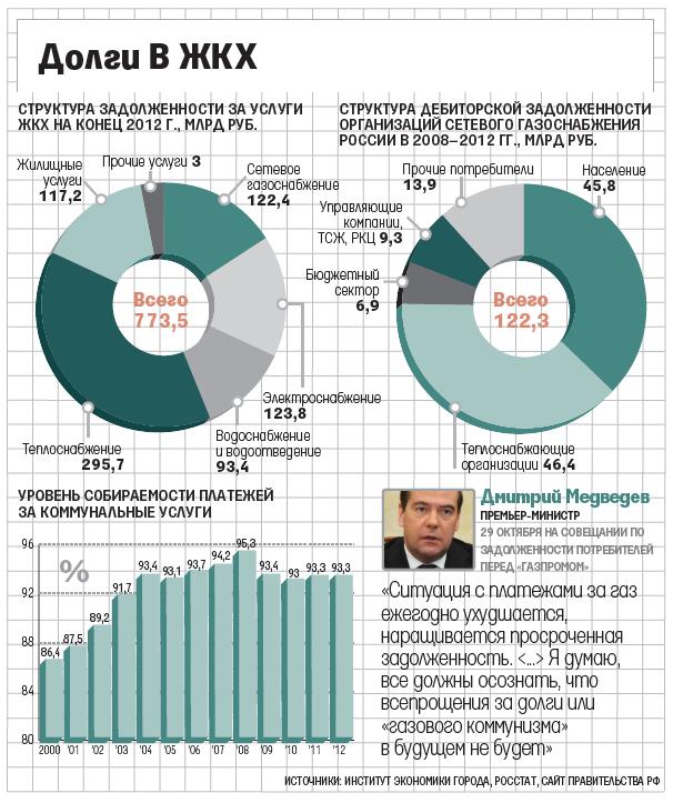 Vedomosti_Gazprom