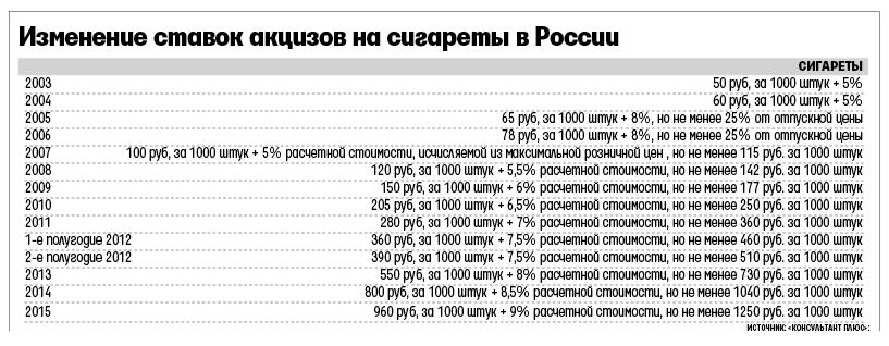 Vedomosti_tabak_Rossia_2