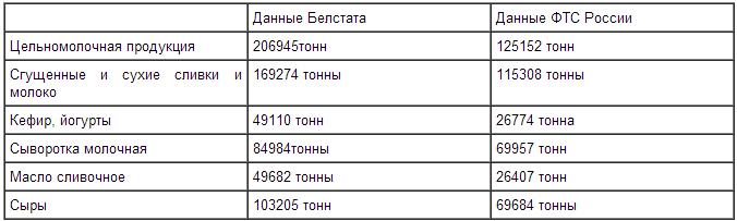belstat_moloko_TS_1