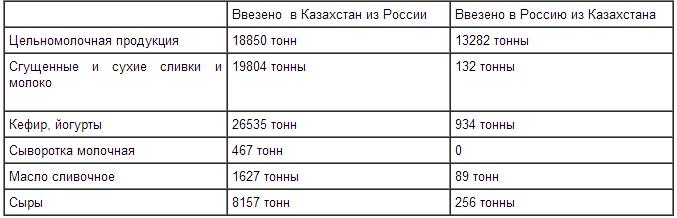 belstat_moloko_TS_2