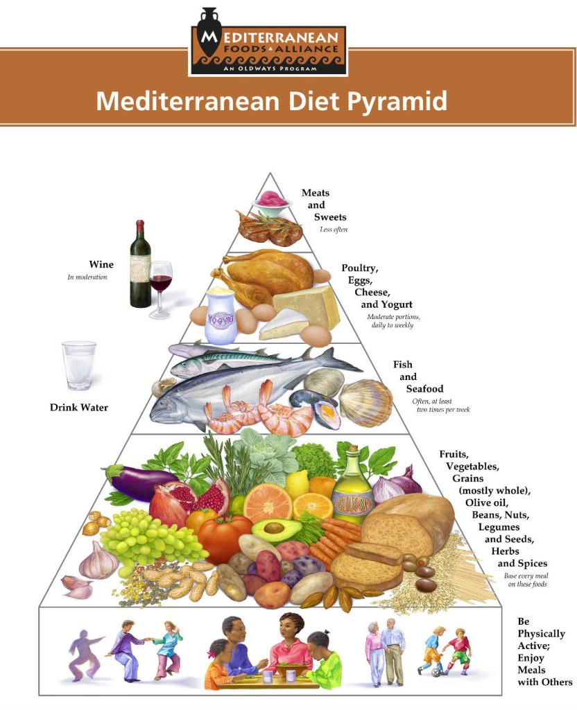 sredizemnomorskaya_dieta_1