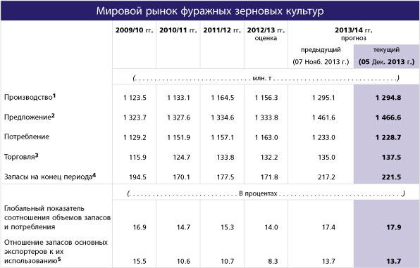 FAO_prognoz_zerno_4