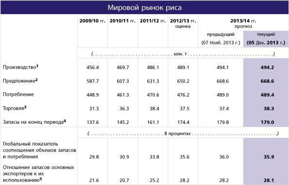 FAO_prognoz_zerno_5