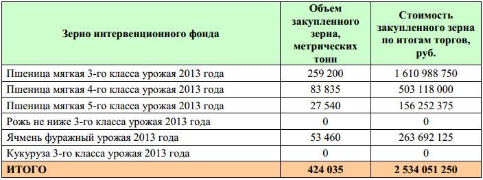 OZK_intervencii_03_12_2013_2
