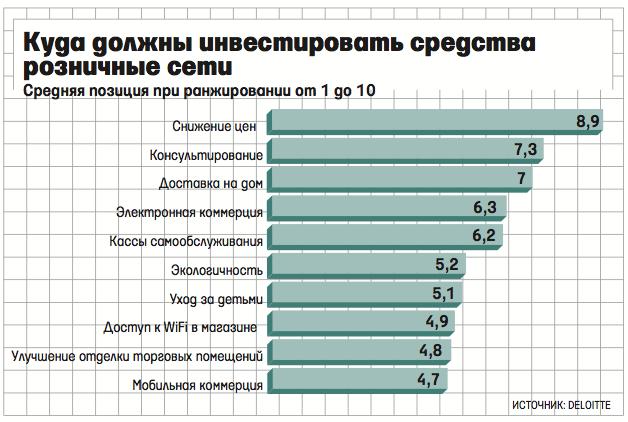 Vedomosti_reteiler_grafik
