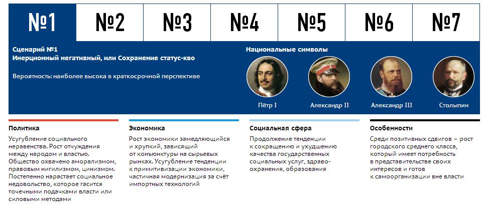 scenari_razvitia_ekonomiki_RF_1