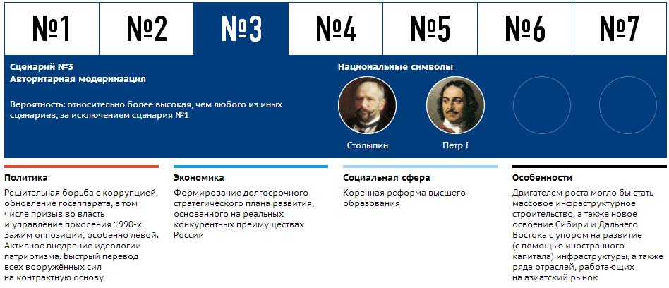 scenari_razvitia_ekonomiki_RF_3