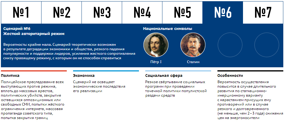 scenari_razvitia_ekonomiki_RF_6