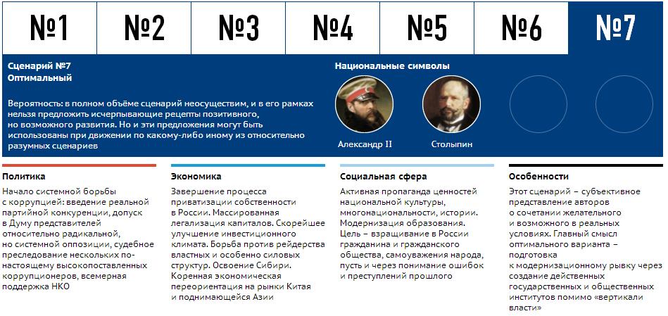 scenari_razvitia_ekonomiki_RF_7