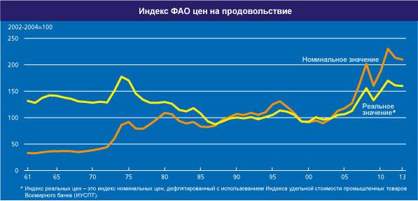 FAO_ceni_dek_2013_1