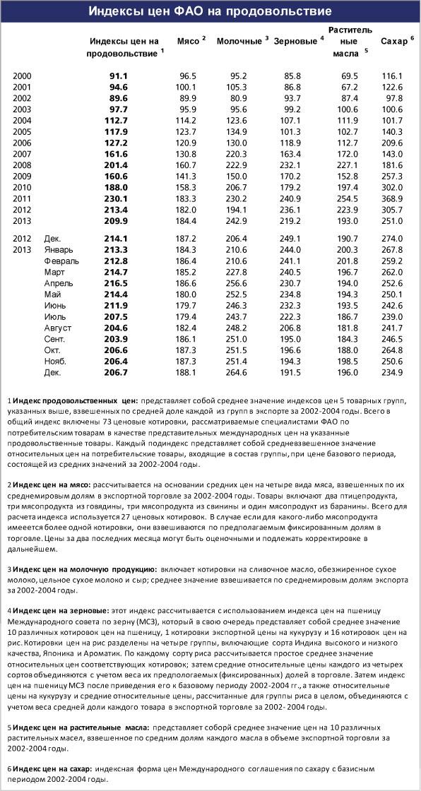 FAO_ceni_dek_2013_2