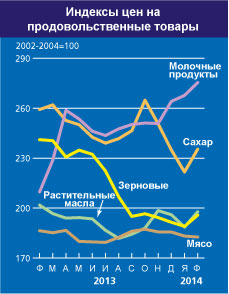 FAO_index_fevr_2014_2