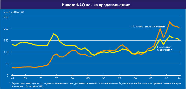 FAO_index_fevr_2014_3