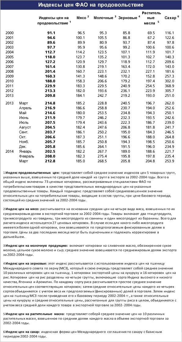 FAO_aprel_index_cen_2