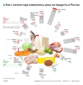 RBK_ceni_produkti